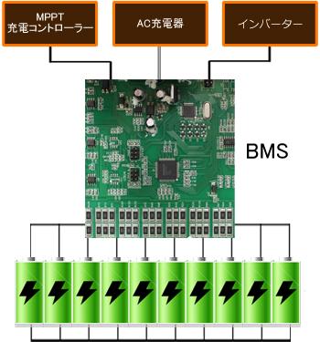 BMS(バッテリーマネージメントシステム)搭載
