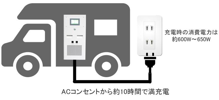AC急速充電対応