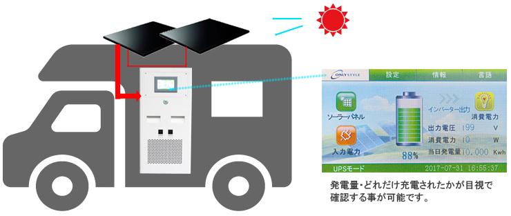 太陽光充電コントローラー内蔵