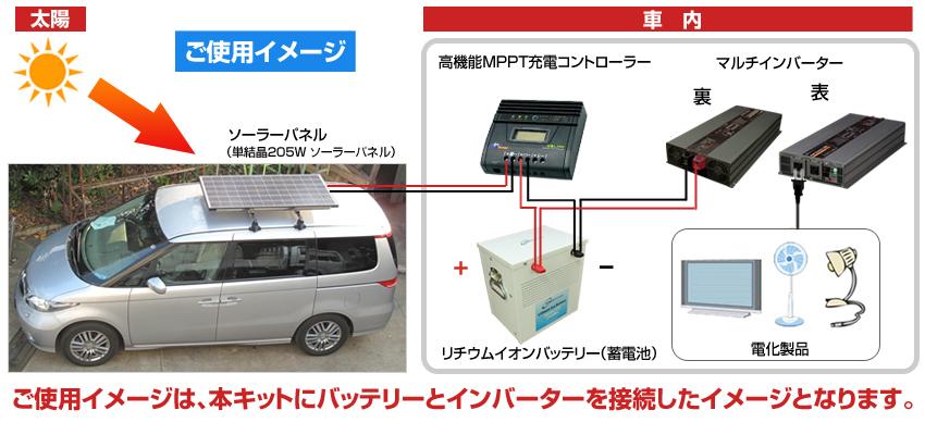 車載用 205W ソーラーパネルキット ご使用イメージ