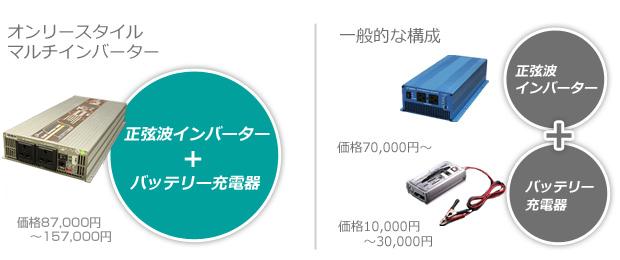 オンリースタイル マルチインバーター:正弦波インバーター+バッテリー充電器
