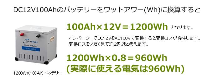 DC12V100Ahのバッテリーをワットアワー(Wh)に換算すると100Ah×12V=1200Whとなります。インバーターでDC12VをAC100Vに変換すると変換ロスが発生します。変換ロスを大きく見て約2割減と考えます。1200Wh×0.8=960Wh (実際に使える電気は960Wh)
