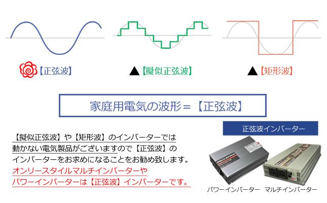 家庭用電気の波形=正弦波・【擬似正弦波】や【矩形波】のインバーターでは 動かない電気製品がございますので【正弦波】のインバーターをお求めになることをお勧め致します。オンリースタイルマルチインバーターやパワーインバーターは【正弦波】インバーターです。