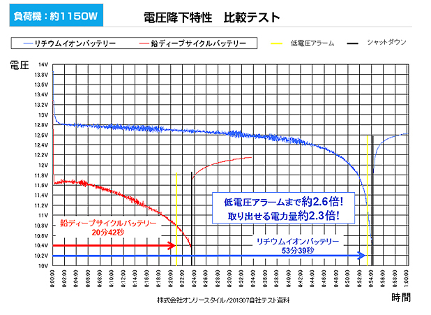 電圧降下特性比較テストグラフ