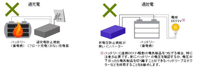 バッテリーの過充電・過放電イメージ