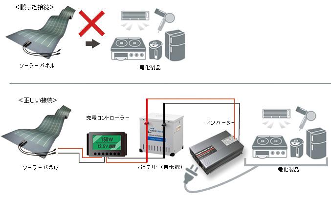 ソーラーパネル誤った接続イメージ・正しい接続イメージ