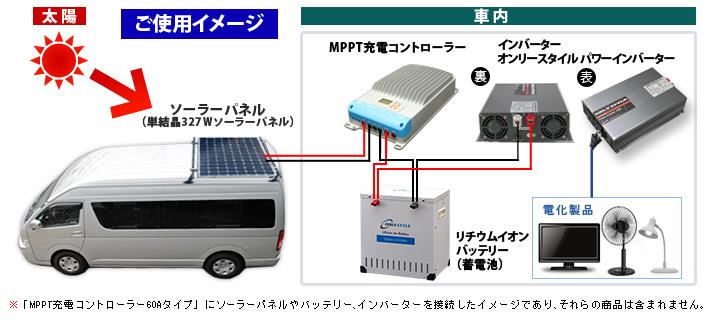 車載用ソーラーパネルキットご使用イメージ