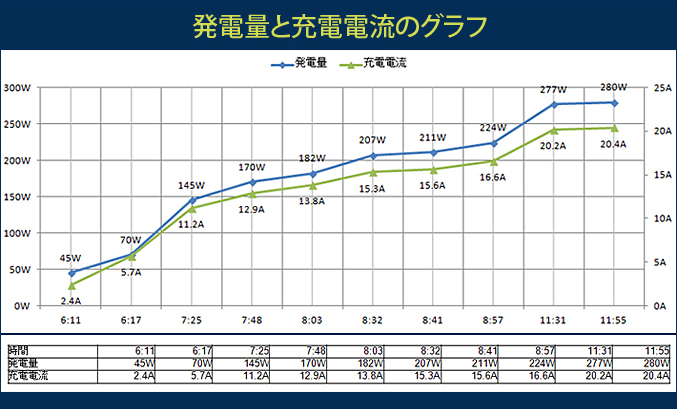 発電量と充電電流のグラフ