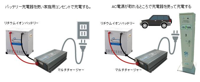 AC電源で充電するイメージ