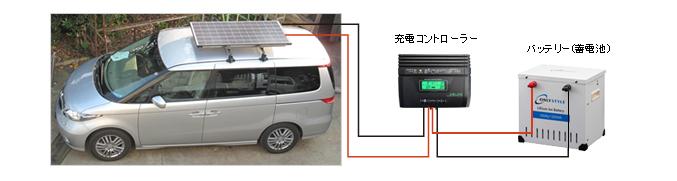 ソーラーパネルの充電イメージ