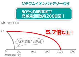 リチウムイオンバッテリーなら80%の使用率で充放電回数2000回!