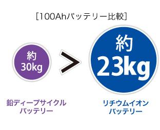 リチウムイオンバッテリー重さ約半分