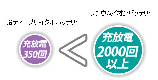 充放電200回<充放電2000回