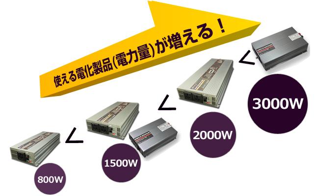 使える電化製品(電力量)が増える!